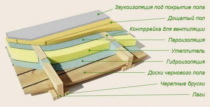 Схема укладки утеплителя на деревянный пол
