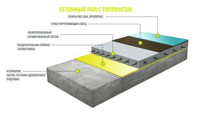 схема упрочненного бетонного пола