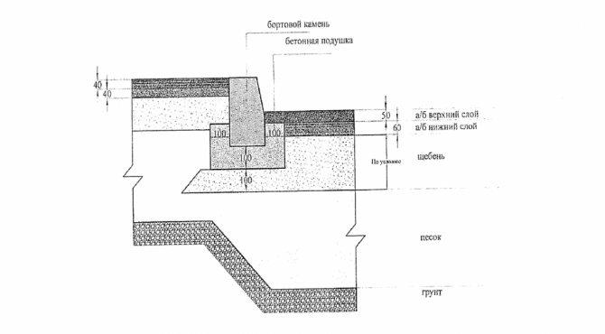 Схема установки бортового камня