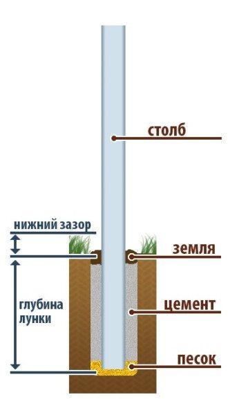 Схема установки столба