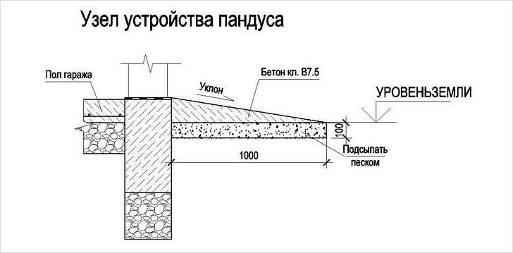 Схема устройства бетонного пандуса на подъем