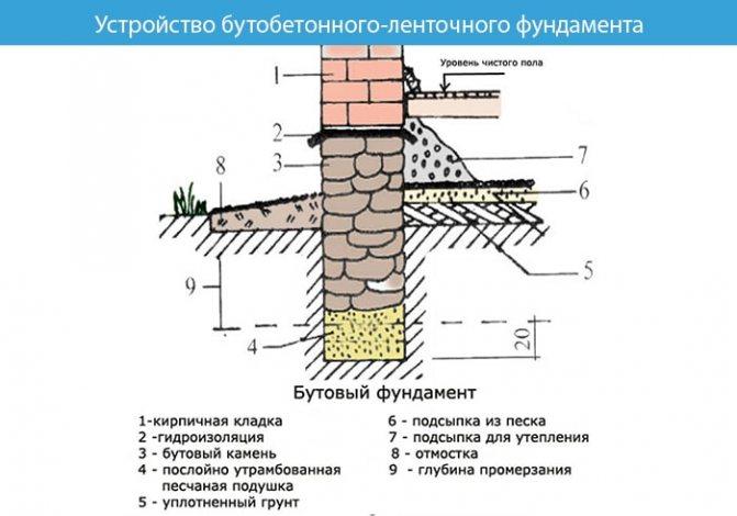 схема устройства бутобетонного ленточного фундамента