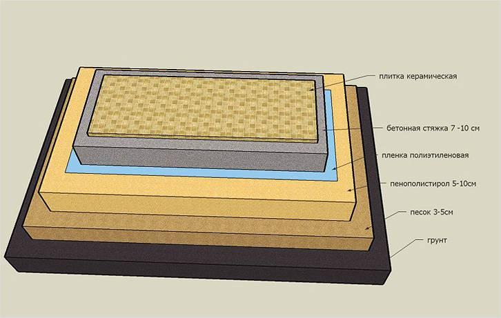Схема утепления по грунту пеноплексом