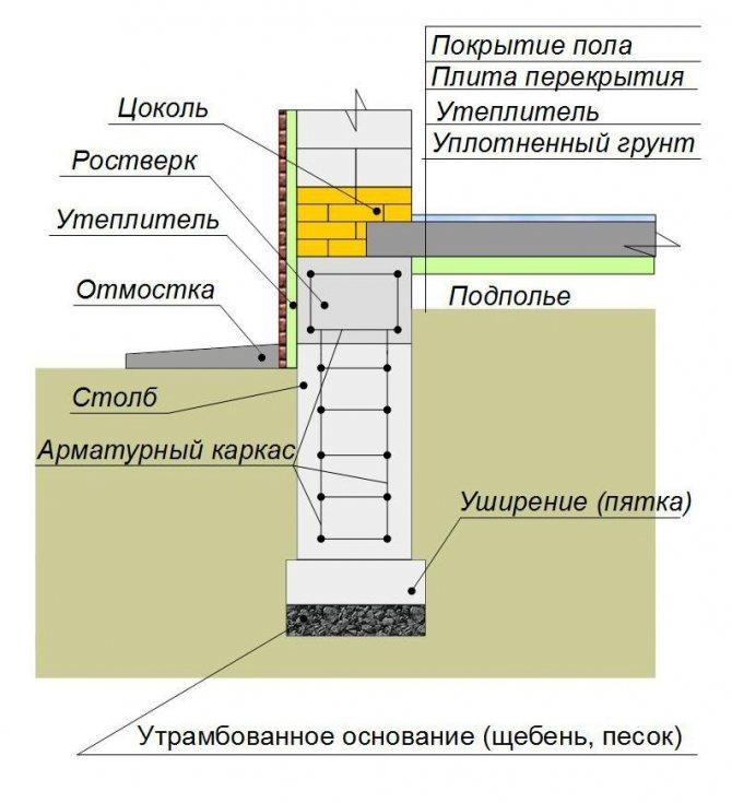 Схема утепления столбчатого фундамента