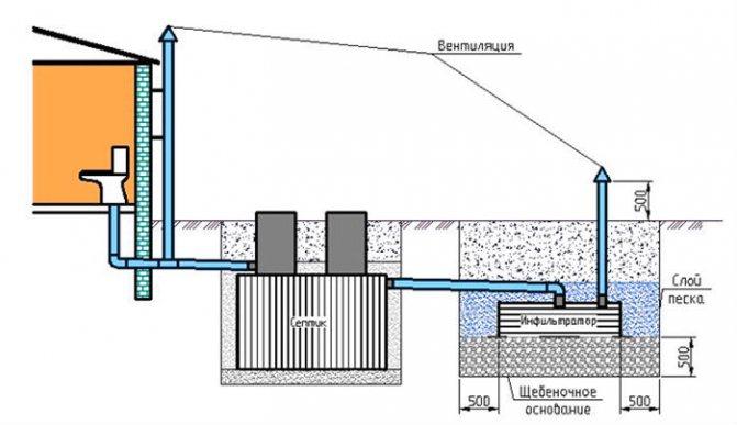 Схема вентиляция септика