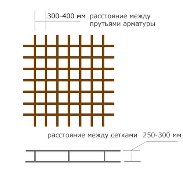 Схематичное изображение армирования плитного фундамента