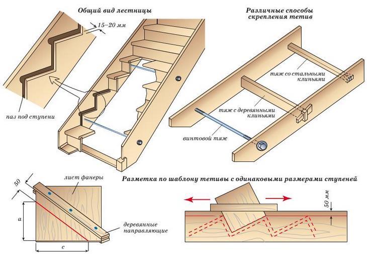 Схематичное изображение способов крепления проступи