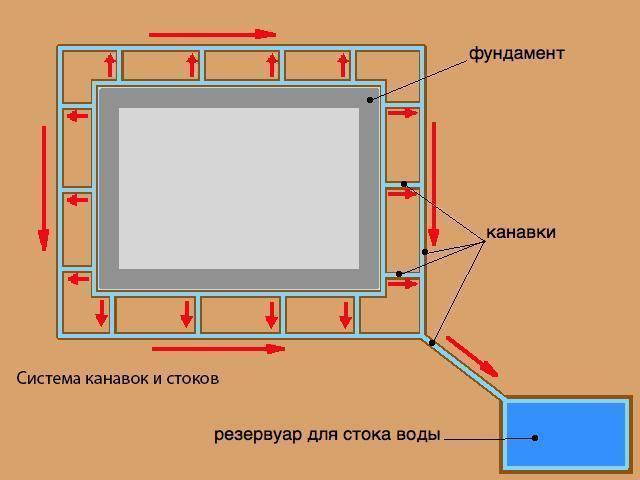 Система дренажа