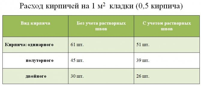 Сколько кирпича в 1м2 кладки в 0.5, 1, 1.5, 2 кирпича, количество полуторного, двойного, одинарного кирпича в квадратном метре