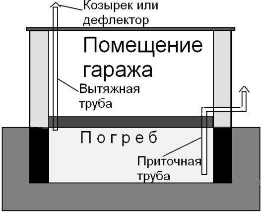 Сооружение приточно-вытяжной вентиляции в подвале гаража