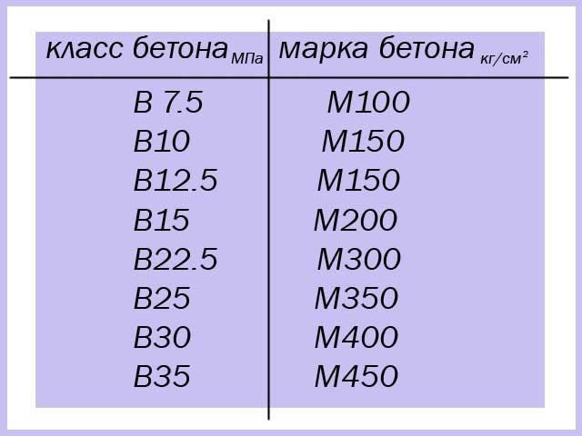 соответствие класса и марки бетона