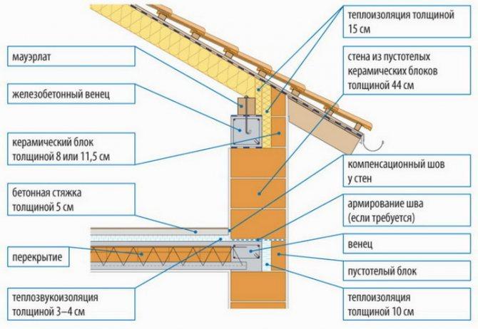 Сопряжение стены из блоков с перекрытиями