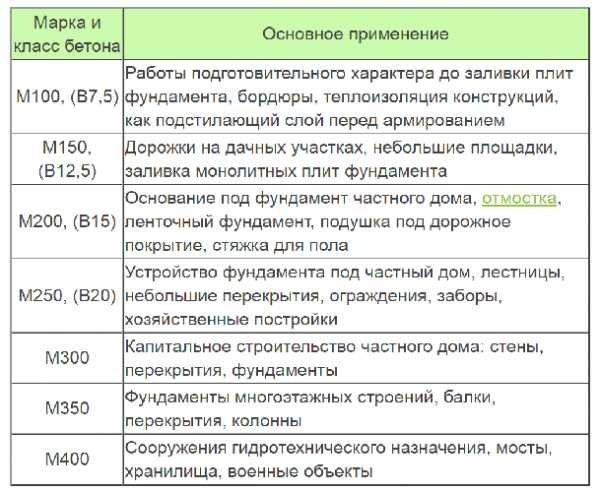 Состав бетона м300 на 1м3 — таблица: пропорции, приготовление своими руками