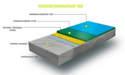 Состав наливного пола на цементной основе
