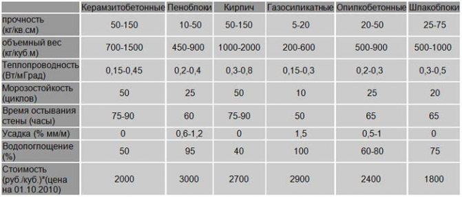 Сравнение керамзитобетона со стройматериалами
