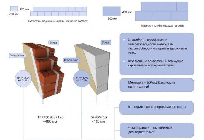 Сравнительные характеристики теплопроводности и термического сопротивления стен, возведенных из кирпича и газобетонных блоков