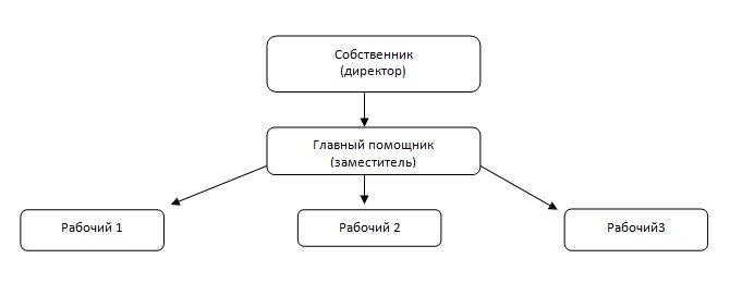 структура бизнеса по производству жб-колец