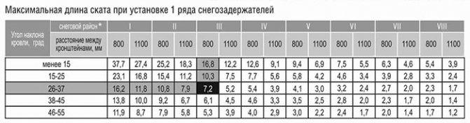 Таблица для расчёта снеговой нагрузки