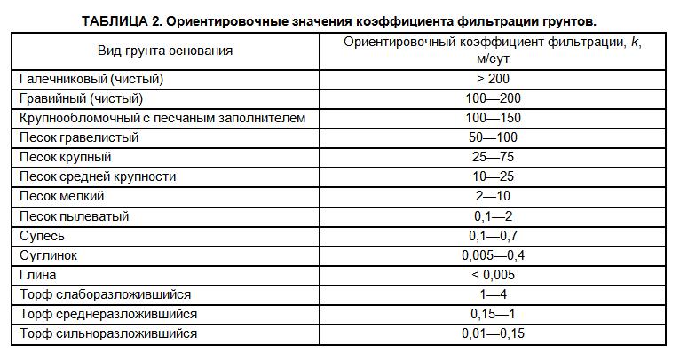 Таблица по фильтрации песка - значение коэффициента фильтрации грунтов