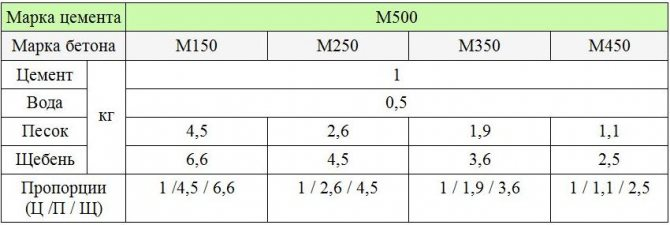 таблица пропорций и компонентов2