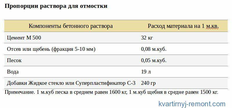 Таблица пропорций раствора для отмостки