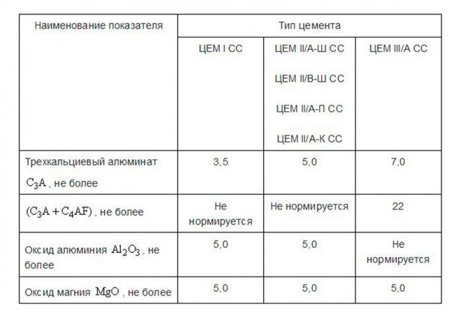 Таблица регулирования содержания минералов в клинкере