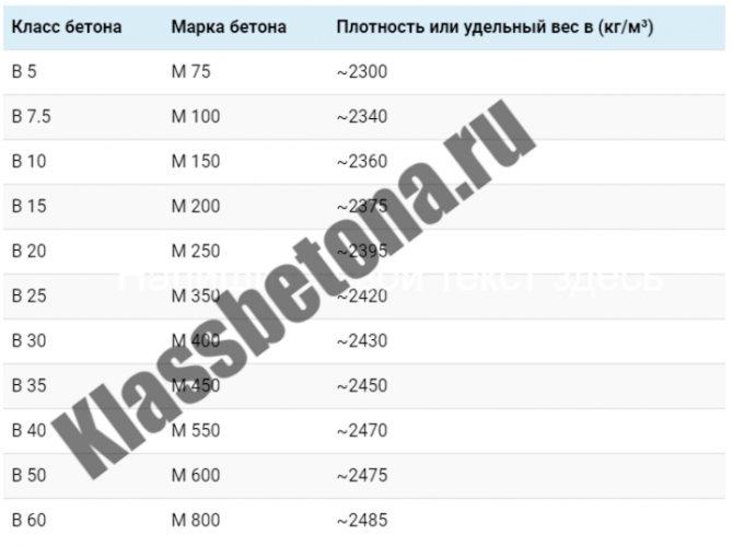 Таблица зависимости плотности бетона от марки и класса бетона
