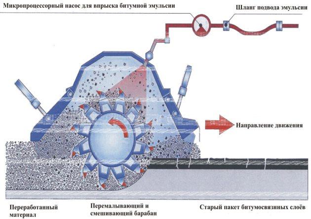Технология холодный ресайклинг - такая система укладки асфальта возможно при небольшом дожде