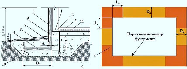 Теплоизолированный фундамент для дома из бетонных блоков на пучинистых грунтах