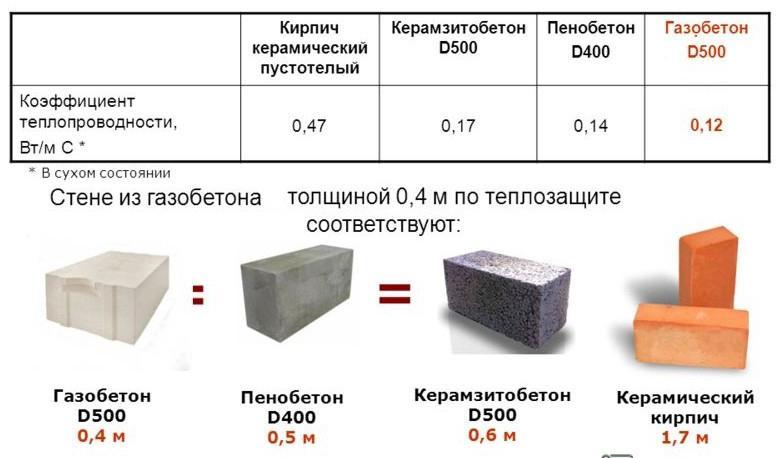 теплопроводность разных материалов