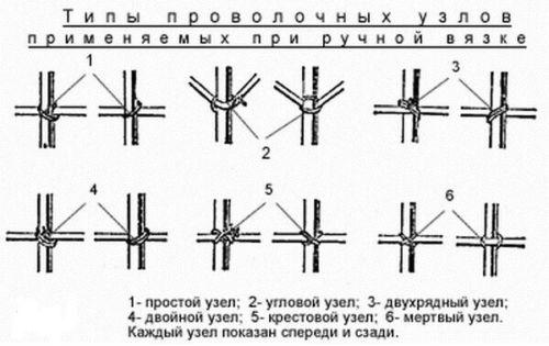 Типы узлов при ручной вязке
