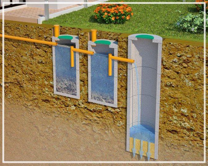 устройство дренажного колодца из бетонных колец