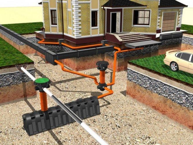Устройство дренажной системы для частного дома