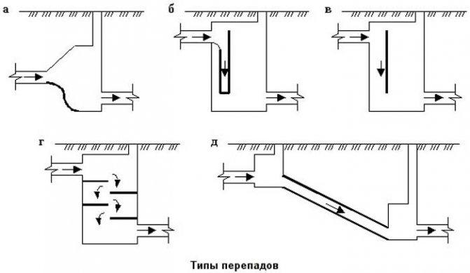 устройство лотков в канализационных колодцах