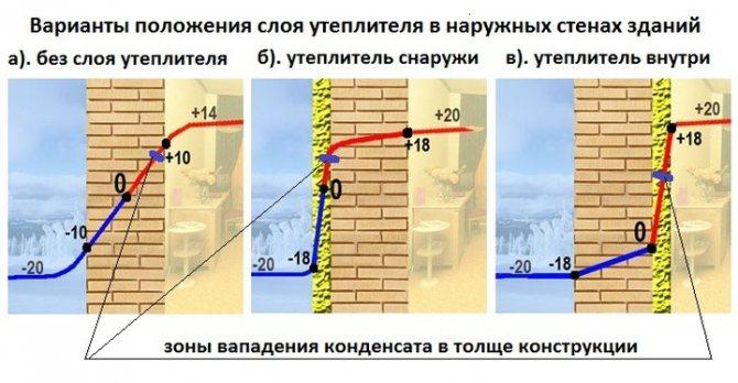 утепление бетонных стен варианты расположения утеплителя внешнее и наружное