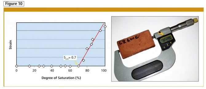 Утеплить пенопластом между блоком и кирпичом. Утепление кирпичных стен: виды теплоизоляционных материалов, особенности монтажа. Кирпичный дом – доводы «за» и «против»