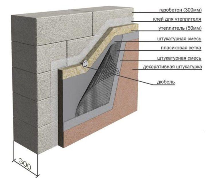вариант утепления дома минеральной ватой