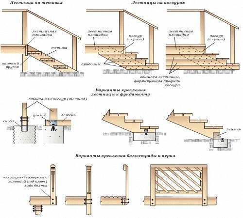 Варианты конструкции
