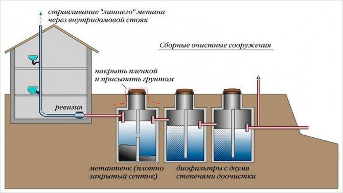 вентиляция септика схема
