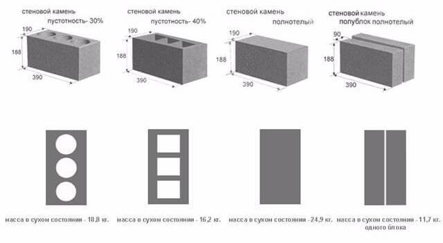 вес разных видов керамзитобетонных блоков