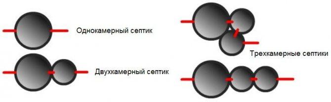 Вид сверху - варианты размещения бетонных колец септика