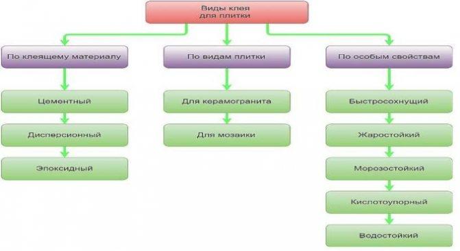 Виды и классификация клея для плитки
