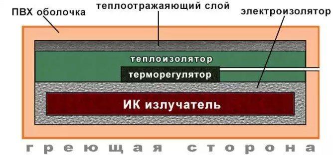 Виды и особенности использования термоматов для прогрева бетона