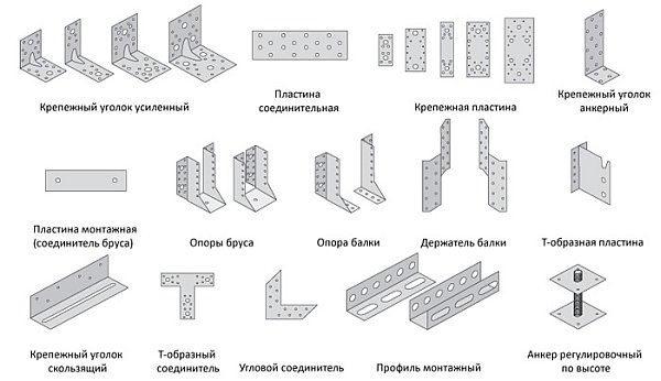Виды крепежных элементов