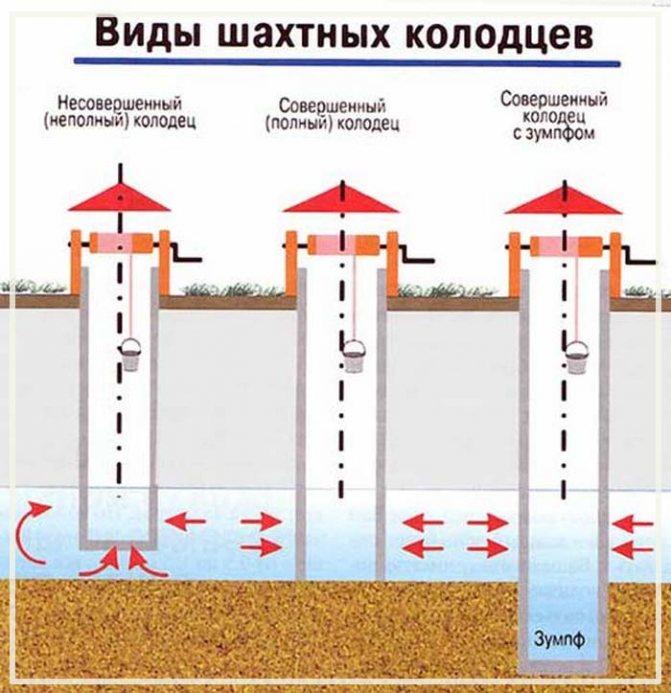 водопроводные колодцы снип