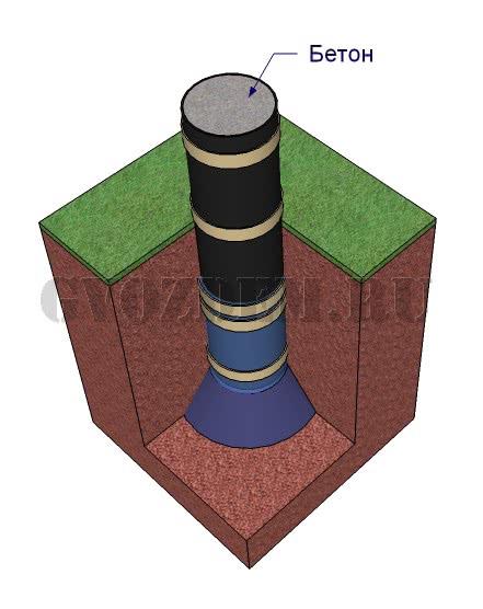 Заливаем бетон в опалубку из рубероида