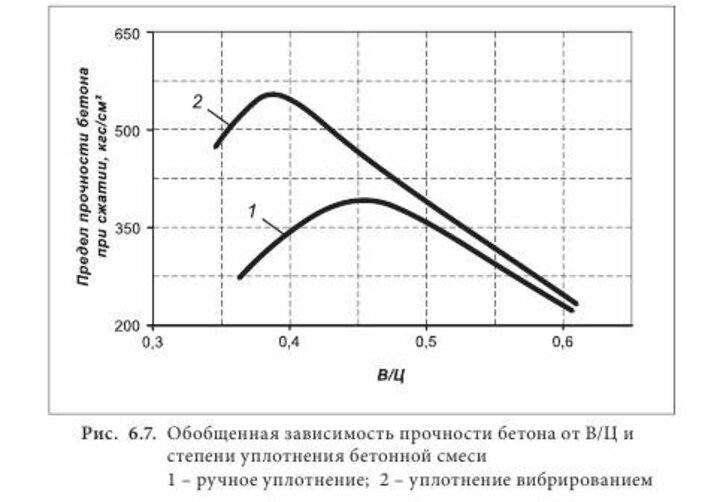 зависимость прочности бетонной смеси от вибрирования бетонной смеси